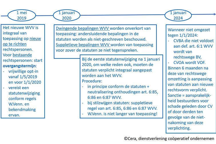 Cera schema WVV 2019